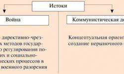 Политика военного коммунизма 1918-1920 - кратко о собятиях