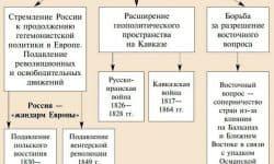 Правление Николая 1 (1825 - 1855)