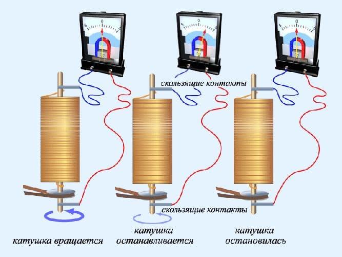 Электрический ток в металлах – какие частицы создают?