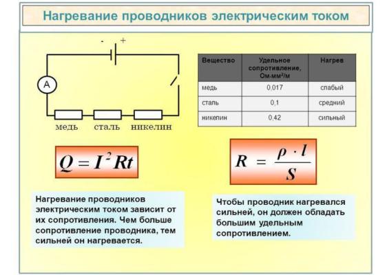 Нагревание проводников электрическим током кратко