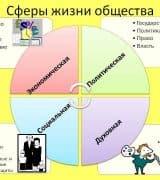 Сферы общества - понятие, виды, характеристики, комопненты и примеры