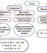 Сложение и вычитание отрицательных и положительных чисел - правило, формулы и примеры
