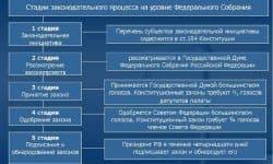 Законодательный процесс - общая характеристика, этапы и основные стадии