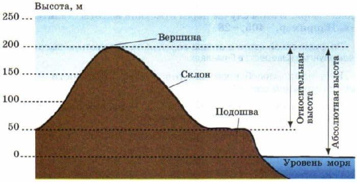 Относительная и абсолютная высота в географии