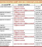 Все способы словообразования (таблица с примерами)