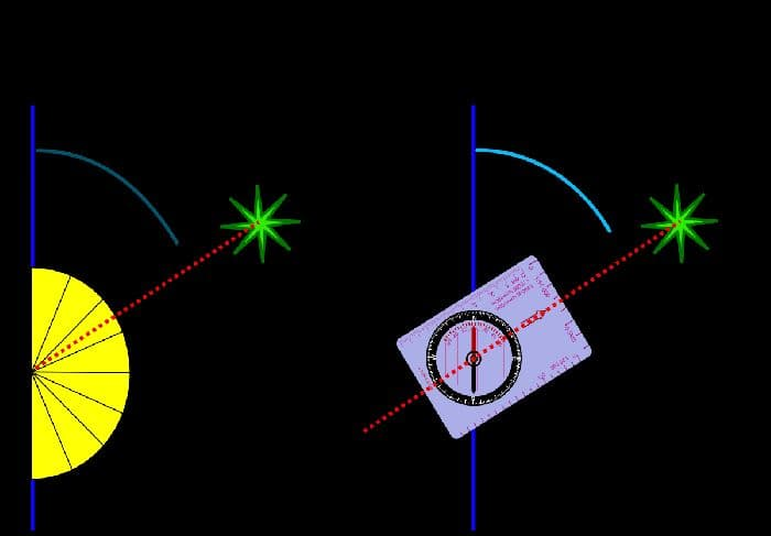 Как определить азимут на объект и от точки до точки (6 класс, география)