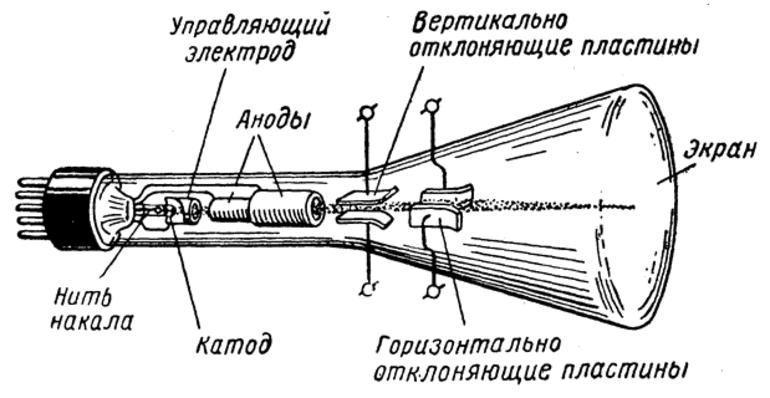 Электрический ток в вакууме - причины появления, свойства и применение