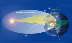 Эклиптика определение в астрономии, направление движения Солнца и Земли в одной плоскости, основные созвездия, положение небесных тел, точки координат