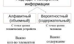 Подходы измерения информации - фоомула, принципы и примеры