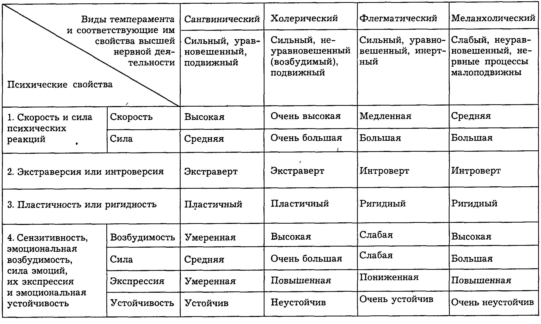 Типы темперамента и их психологические характеристики