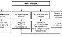 Товар - определение, виды, признаки, свойства
