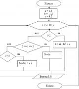 Алгоритмизация - основы, свойства и способы записи