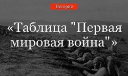 """""""Первая мировая война 1914-1918"""" таблица с причинами и этапами кратко"""