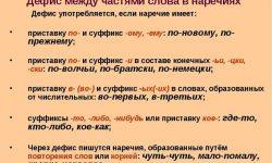 Дефисное написание наречий (примеры, таблица)