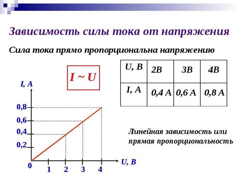 Зависимость силы тока от напряжения - формула, график и законы