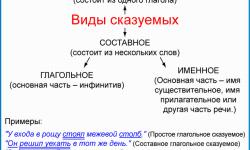Простое и составное сказуемое (примеры)