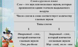 Открытые и закрытые слоги в русском языке