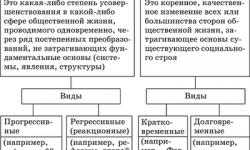 Многовариантность общественного развития (типы обществ)