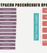 Отрасли российского права - классификация, показатели и общая характеристика