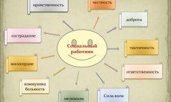 Социальный работник - описание и характеристика профессии