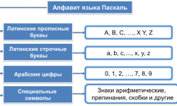 Алфавит языка программирования Паскаль - основной состав и группы символов