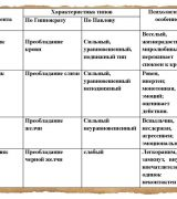 Типы темперамента и их психологическая характеристика