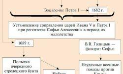 Свержение царевны Софьи