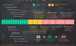Инструкция: как сдать часть 2ЕГЭ пофизике